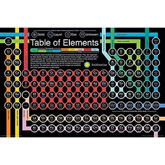 Smithsonian - Periodic Table Poster Poster Print