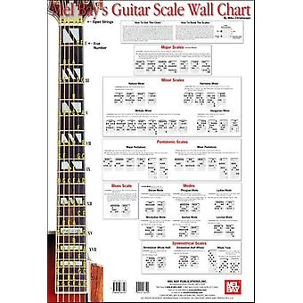 Guitar Scale Wall Chart (Map) by Mike Christiansen