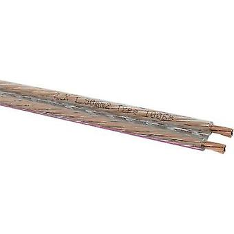 Speaker cable 2 x 1.5 mm² Transparent Oehlbach 1006 Sold per metre