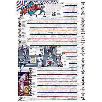 History of Baseball Poster Print by Vanguard (26 x 38)